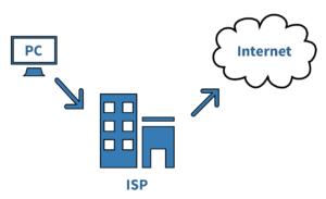 مزود خدمة الانترنت ISP