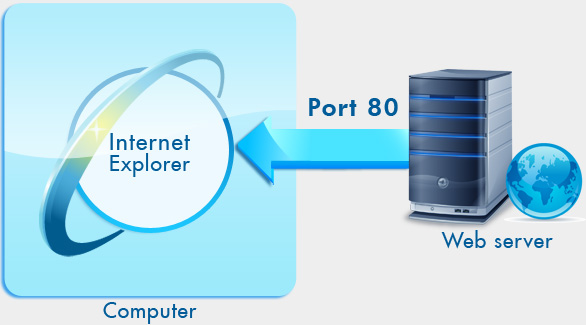 ما هو المنفذ port